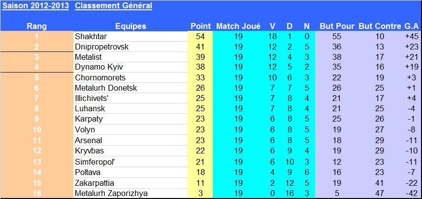 J19_classement_ukraine