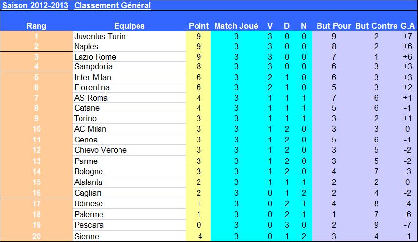 J3_Classement_italie