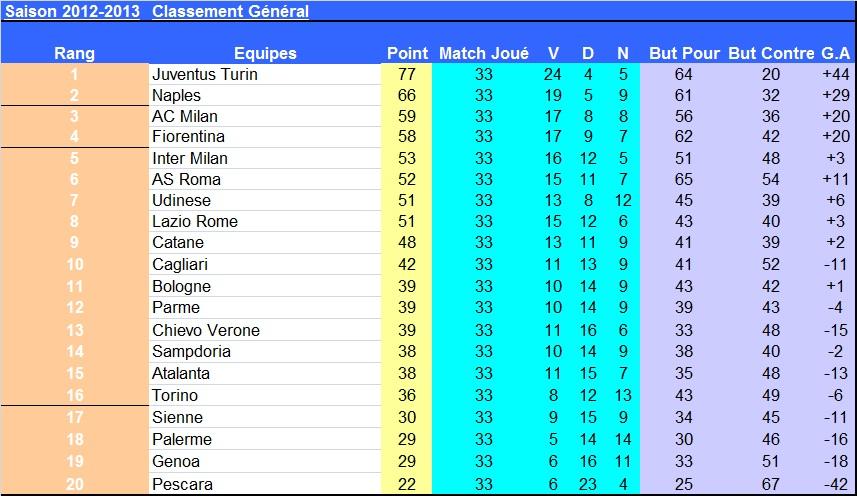 J33_classement_italie