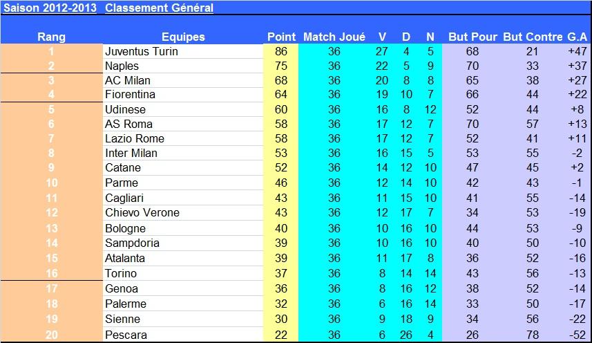 J36__italie_classement