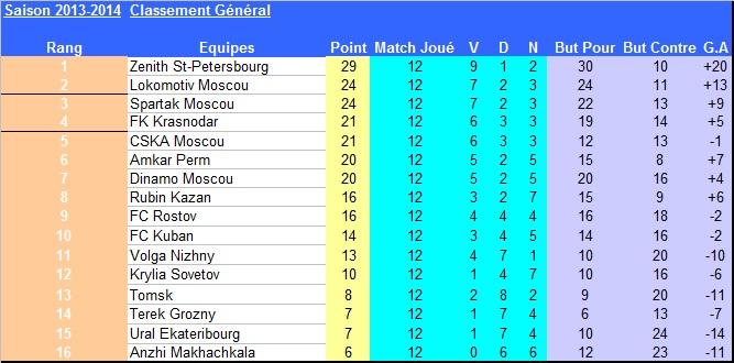 Russie_J12_classement