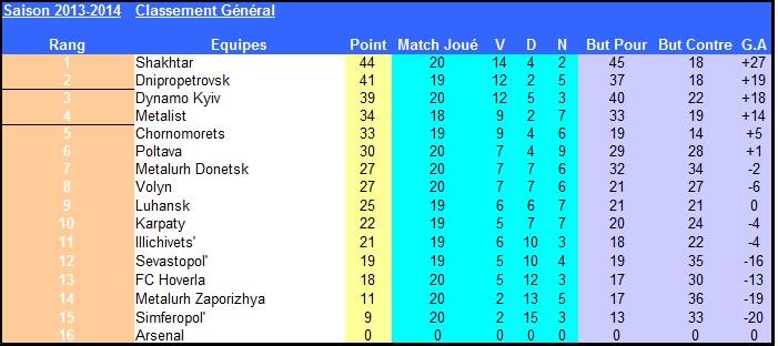 Ukraine_J23_classement